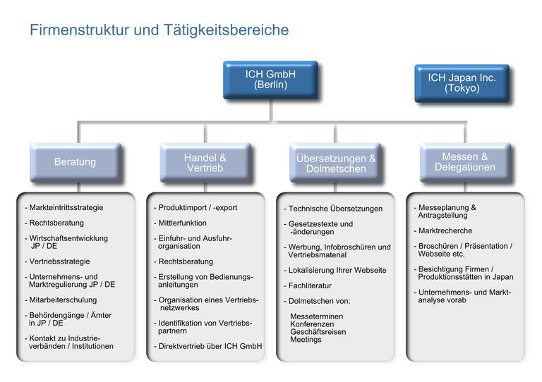 Firmenstruktur_De