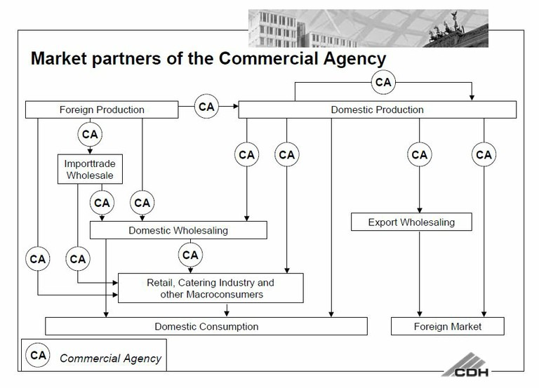 commercial_agency