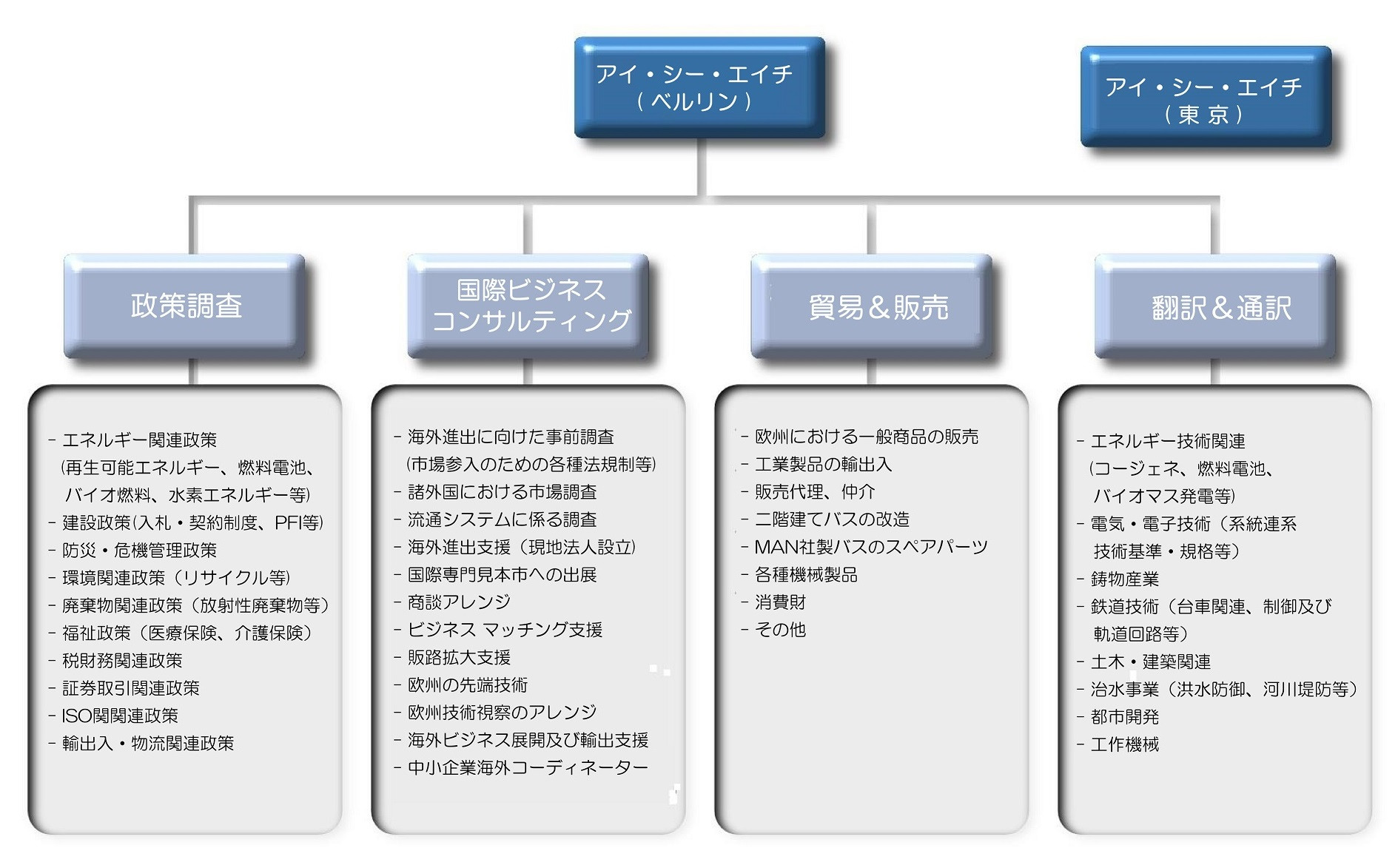 structure_and_service